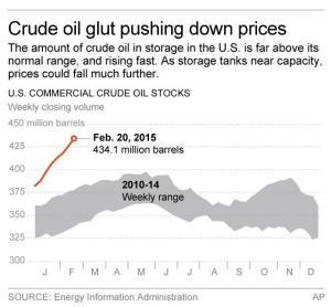 CRUDE OIL GLUT